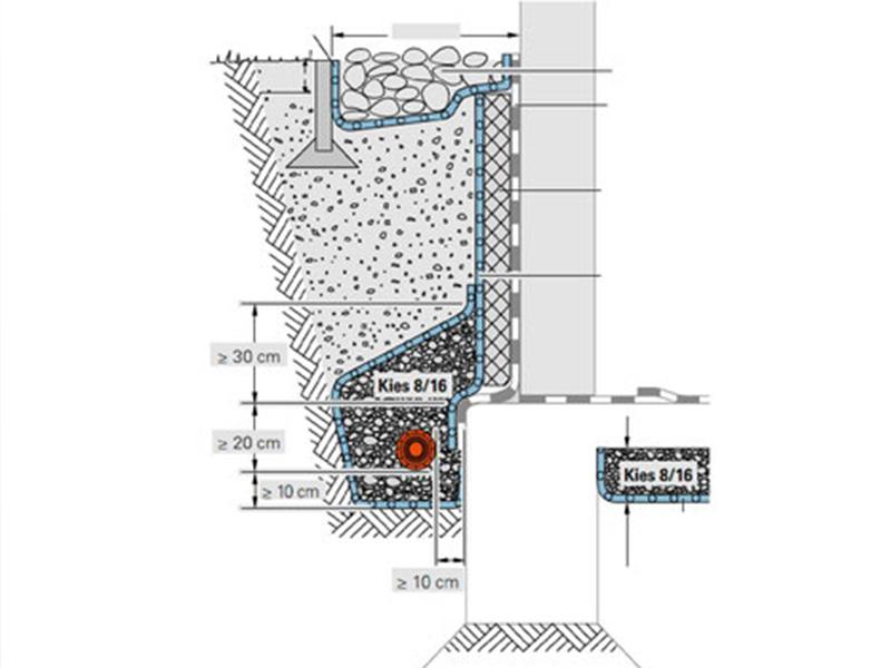 Plan einer Drainage