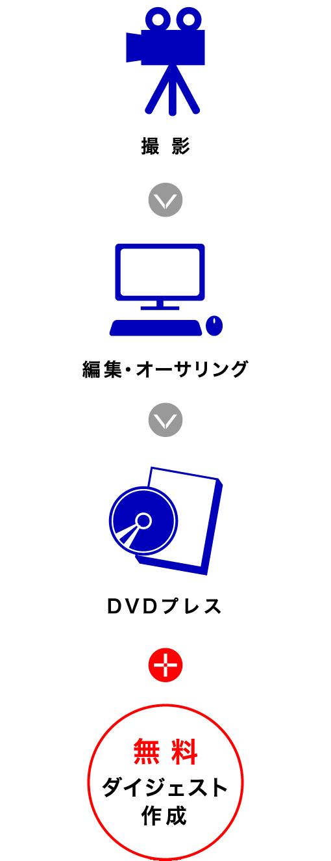 製作フロー-phone