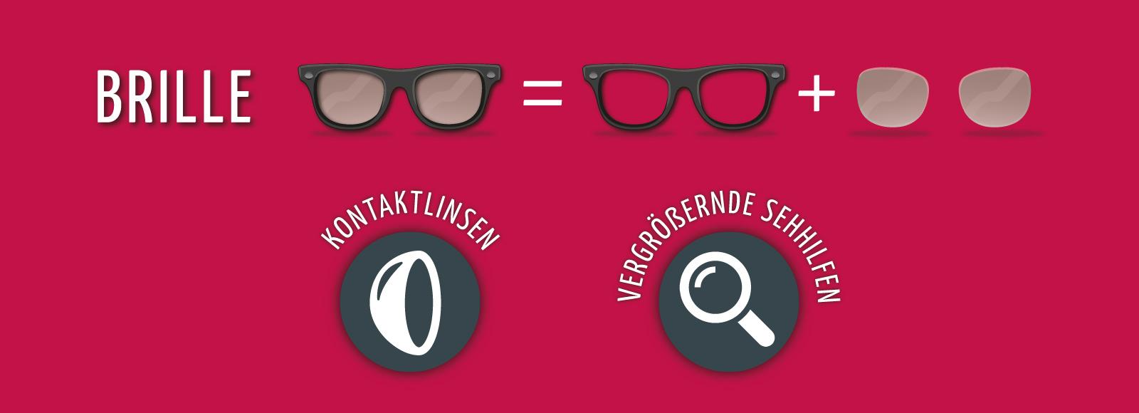 Schnelle Brille