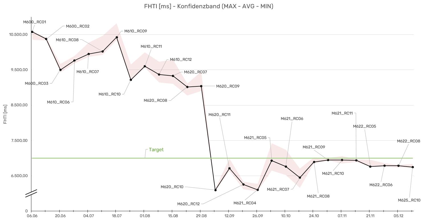 Das Bild zeigt die zeitliche Entwicklung der Qualitätsmetrik Fault Handling Time Interval über mehrere Softwarestände