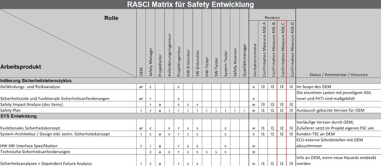 Development Interface Agreement nach ISO 26262 und RASCI für Projektteam sowie Confirmation Measures