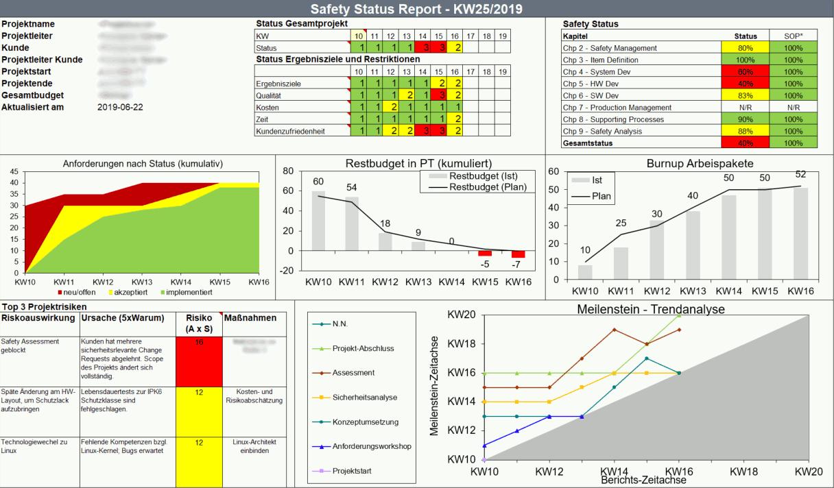 Statusbericht für Safety-Projekt mit Aufwand, Meilensteintrendanalyse, Risikoübersicht, Reifegrad und Restbudget