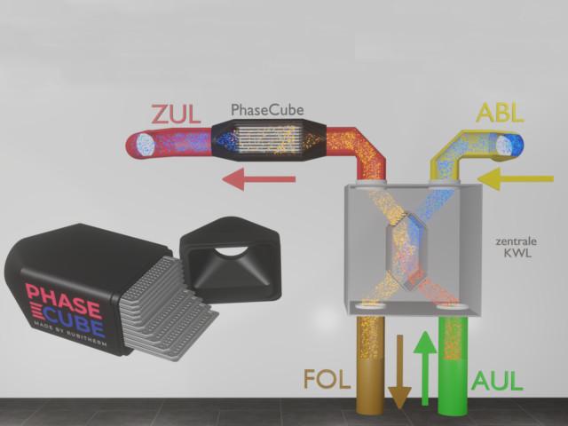 Zuluftseitige integration eines Phasecubes