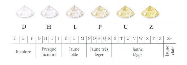 couleur diamants