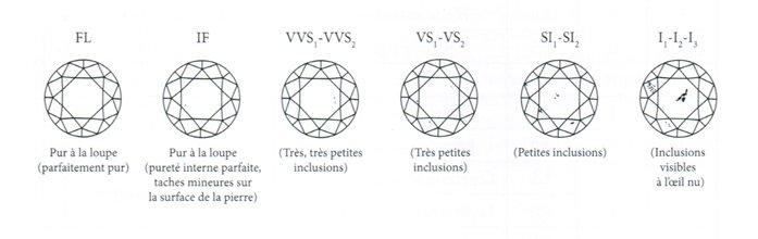 purete diamants