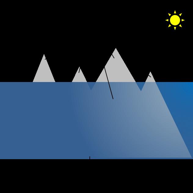 海に浮かぶ氷山の絵。人間の知覚世界は氷山の一角であるということを表現している。