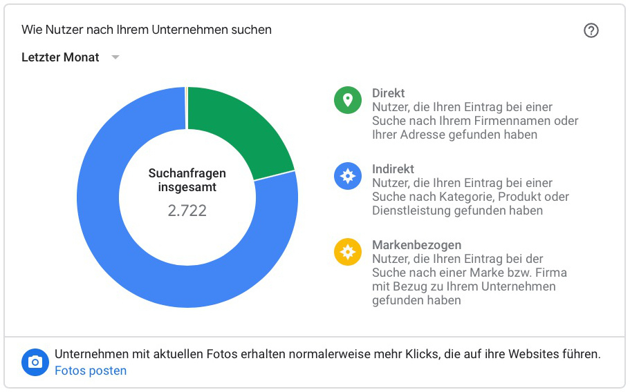 Google My Business Statistiken1