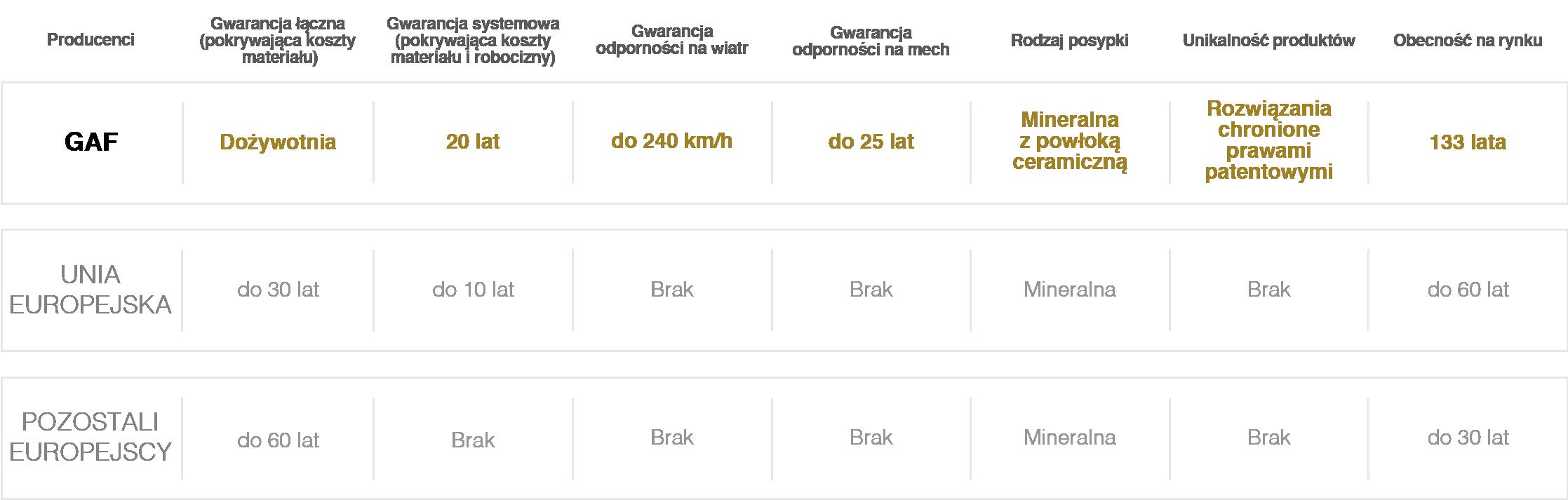 porównanie gontów bitumicznych GAF z gontami konkurencji