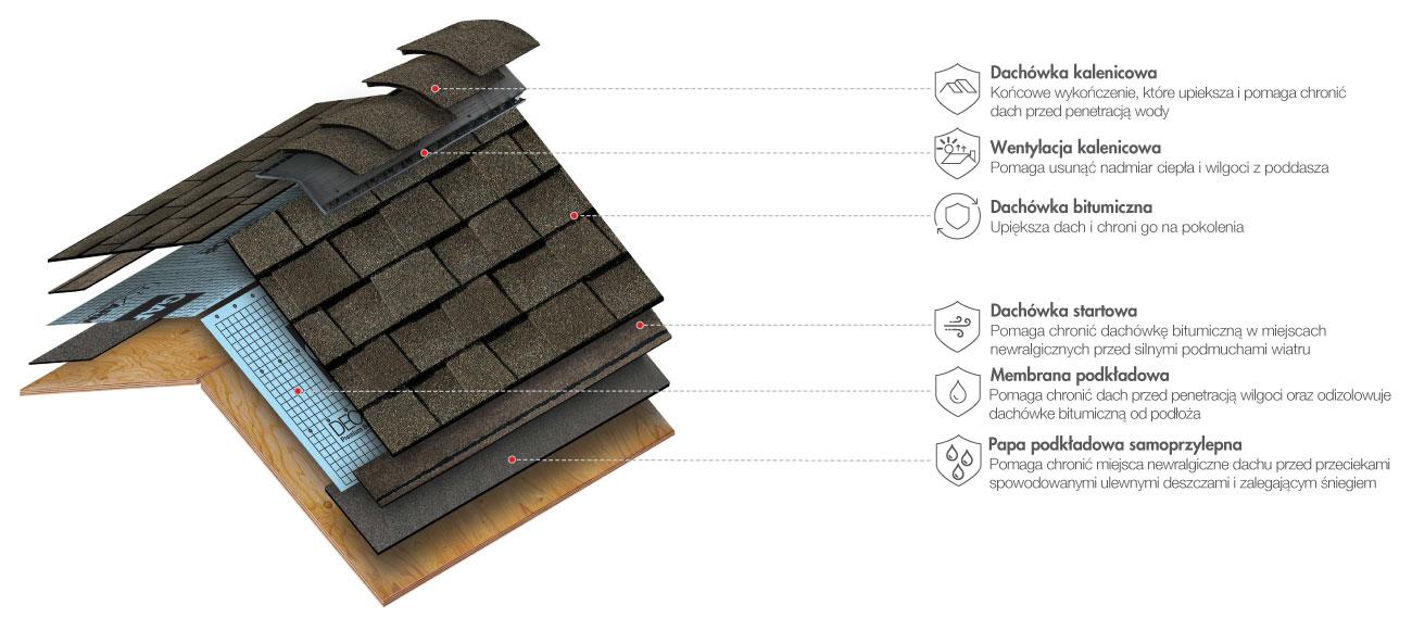 system dachowy gaf dedykowany amerykańskim gontom bitumicznym