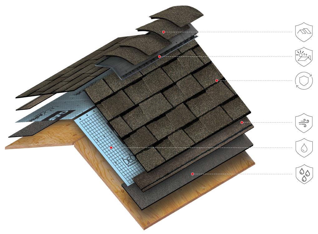 przekrój systemu dachowego pod gont bitumiczny