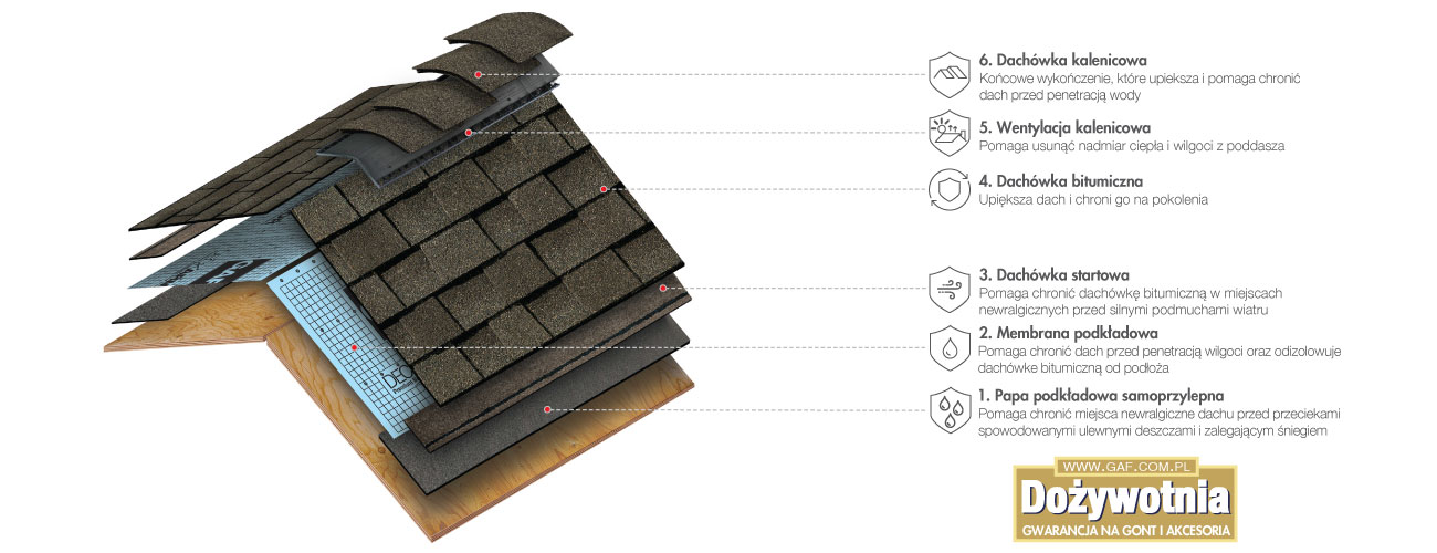 system dachowy z dożywotnią gwarancją