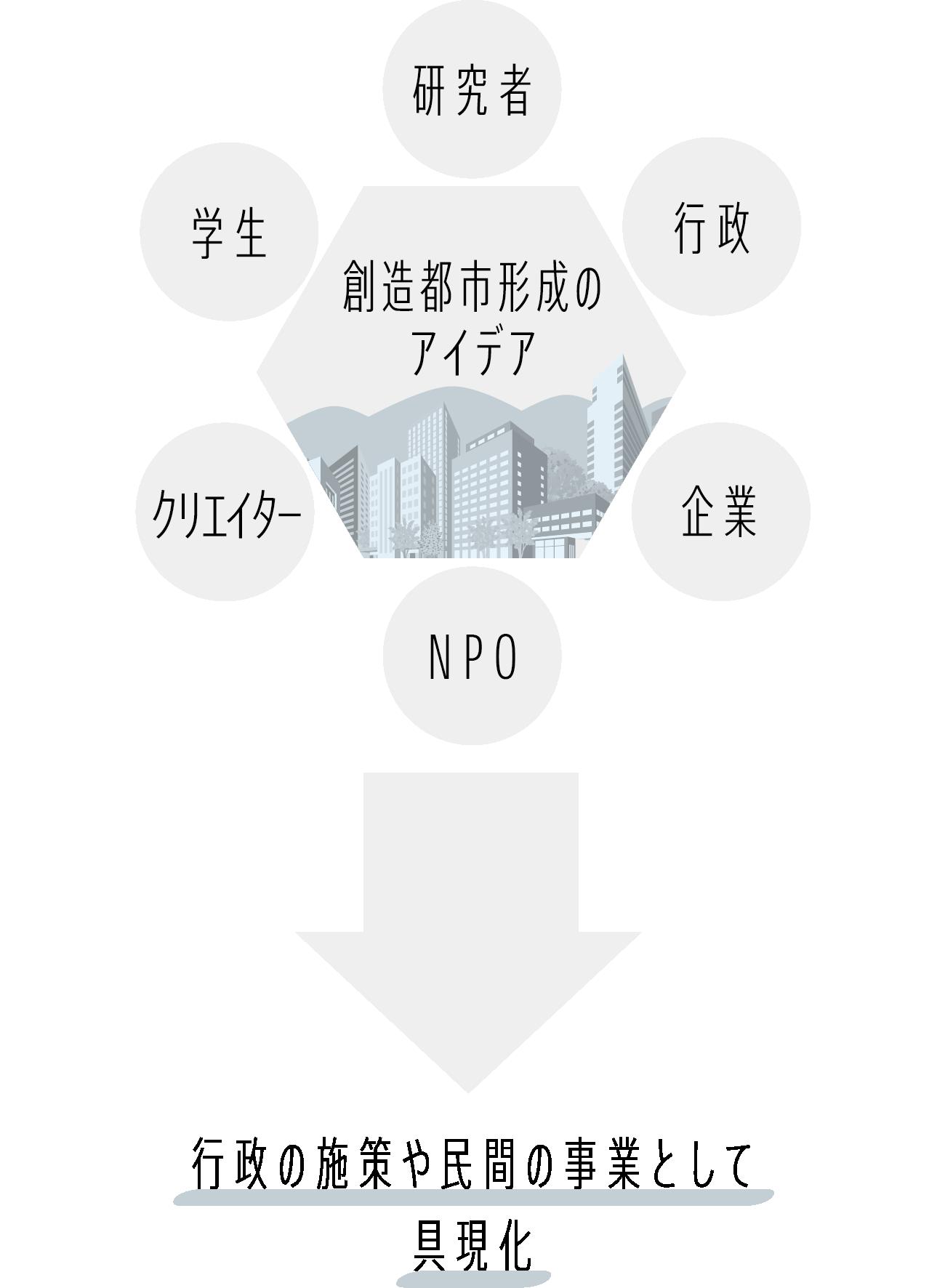 学生他様々な主体による創造都市形成のアイデアを、行政の施策や民間の事業として具現化