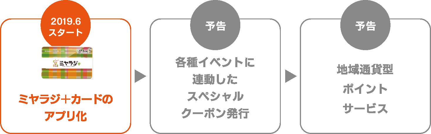 プロジェクトのステップ。まず「ミヤラジ+カード」のアプリ化。次に、スペシャルクーポンの発行や、地域通貨型ポイントサービスなどを続々展開していきます。