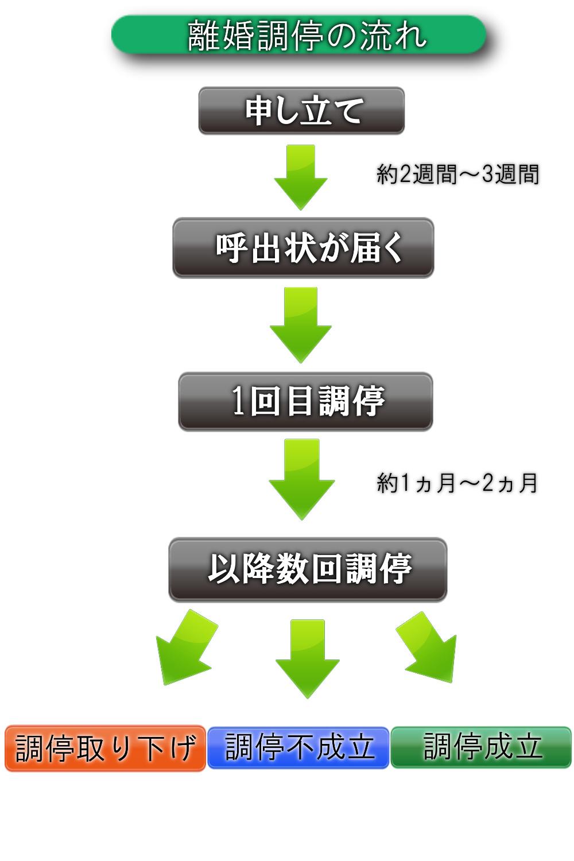 離婚調停の流れの図解