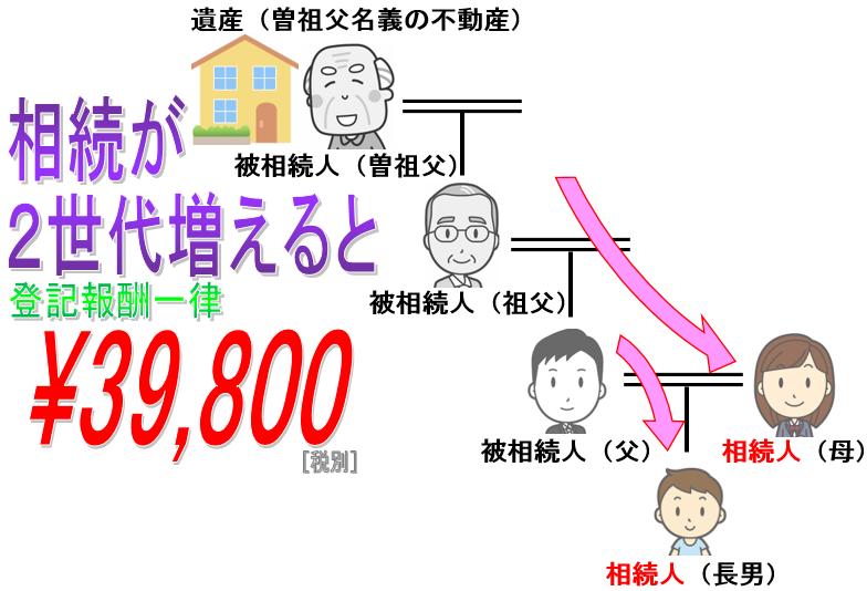 相続が3世代に及ぶ場合、相続登記してnetの報酬はやっぱり格安の¥39,800円です。東京,愛知(名古屋),大阪,島根(松江),鳥取,高知,鹿児島,佐賀から全国まで相続が発生したら早めに相続登記してnetにご相談下さい。