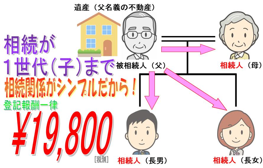 格安費用で相続が1世代にとどまる場合、東京,愛知(名古屋),大阪,島根(松江)周辺から全国まで『相続登記してnet』の報酬は¥19,800です。