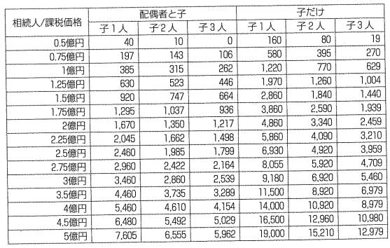 平成27年1月1日以降 【3,000万円+600万円×法定相続人の数】