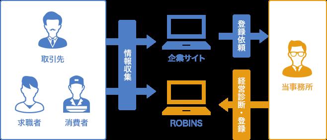 ROBINS(ロビンズ)とは?