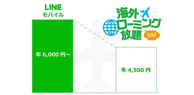 LINEモバイルより安い海外ローミング放題SIM