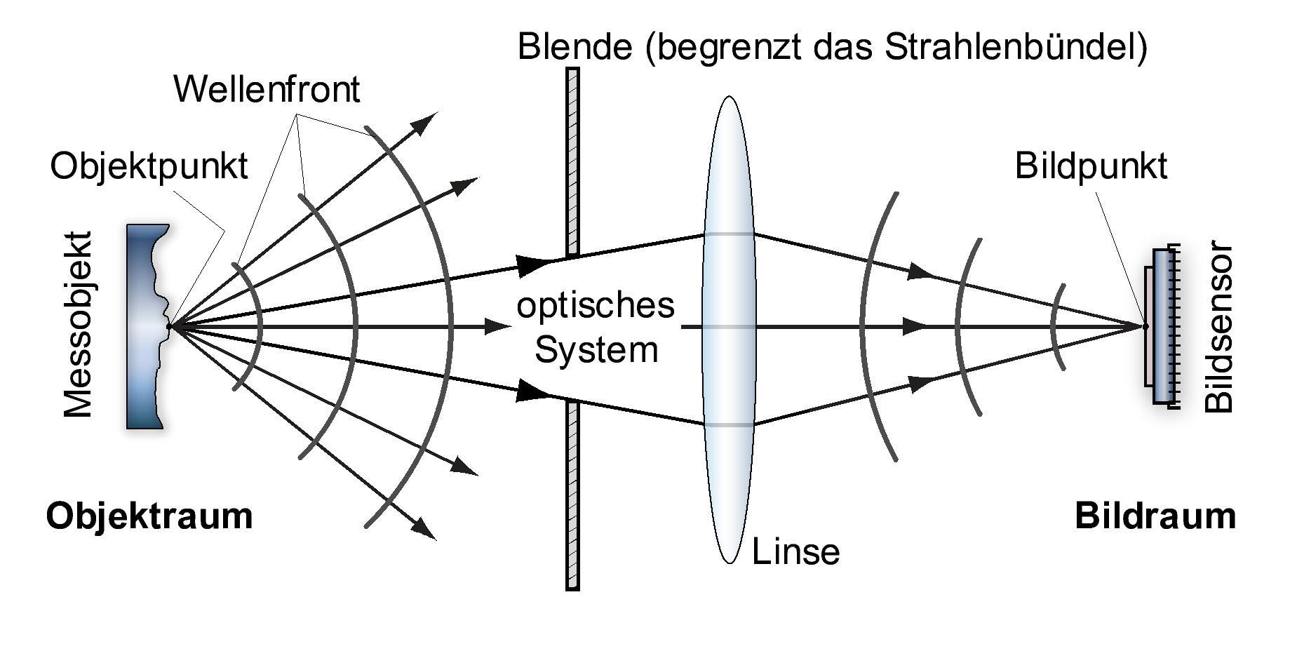 Ber 252 Hmt Schn 252 der diagramm ber 252 hmt diagramm einer einfachen schaltung ideen der gro 223 z 252 gig doppel