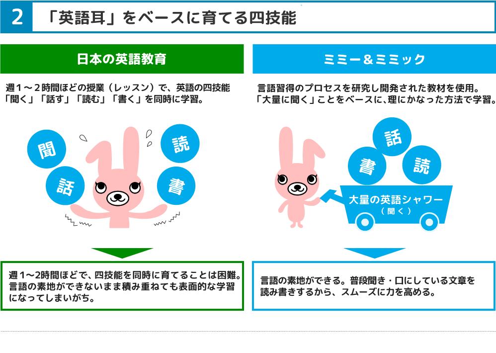 2.「英語耳」をベースに育てる四技能