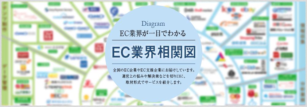 EC業界相関図