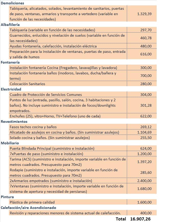 Presupuesto creativepro for Presupuesto de un bano