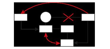 Erklärvideo erstellen für Prozesse