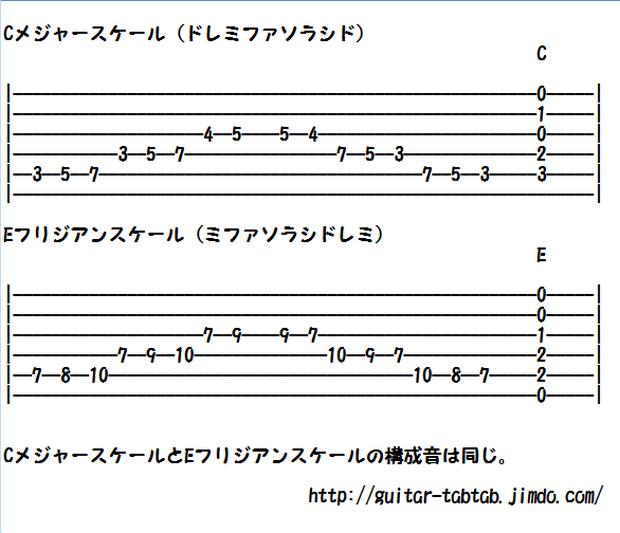 ギター楽譜(タブ譜)メジャースケールとフラメンコっぽいフリジアンスケール