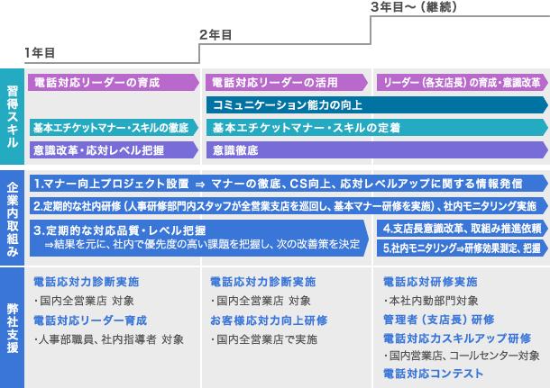(2)証券会社様:全営業支店で高品質なサービスを提供する 図