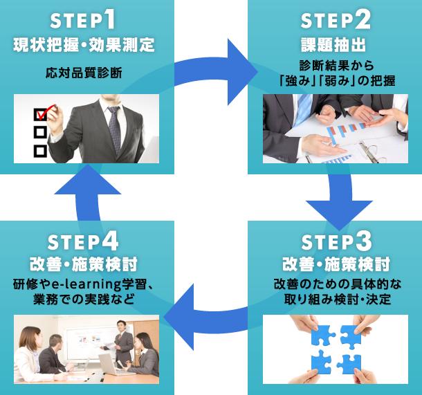 STEP図